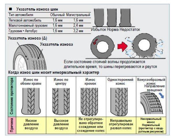 Эксплуатация и хранение шин